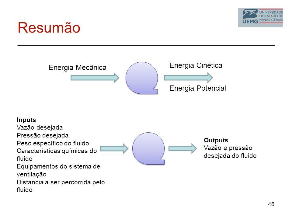 Resumão Energia Cinética Energia Mecânica Energia Potencial Inputs