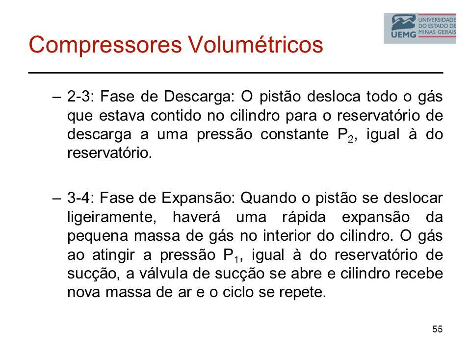 Compressores Volumétricos