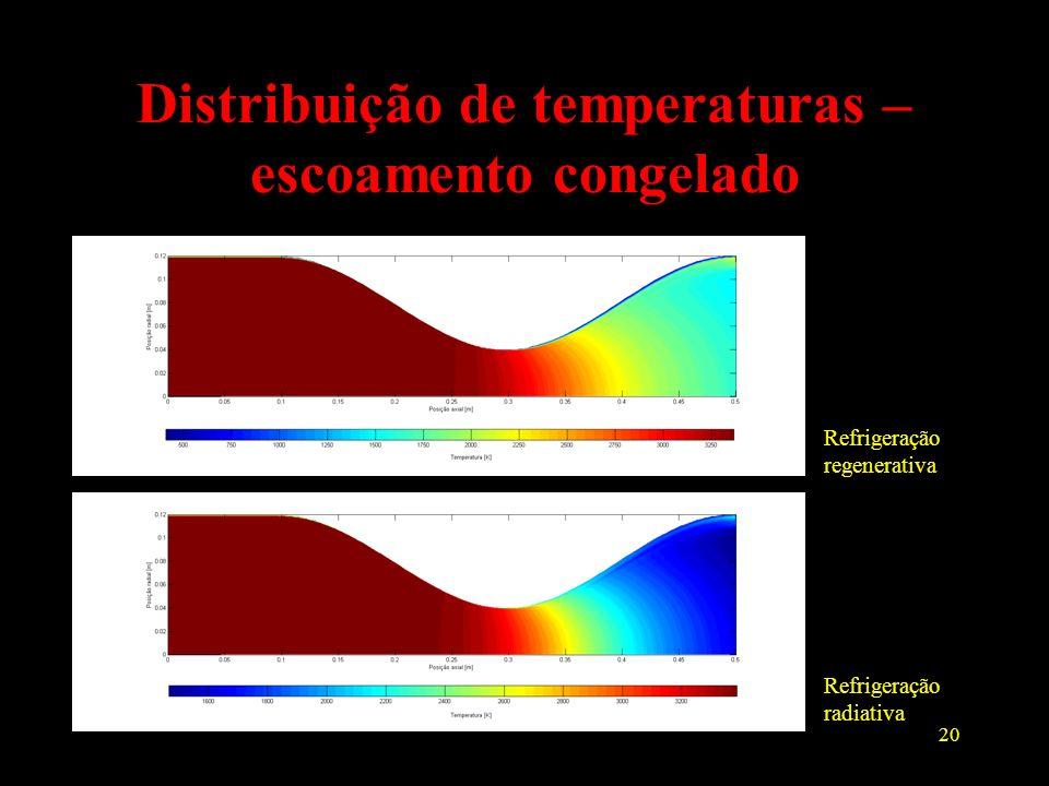 Distribuição de temperaturas – escoamento congelado