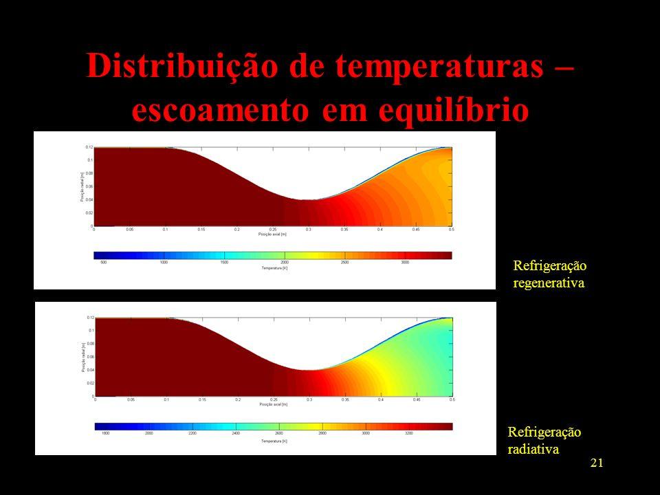 Distribuição de temperaturas – escoamento em equilíbrio