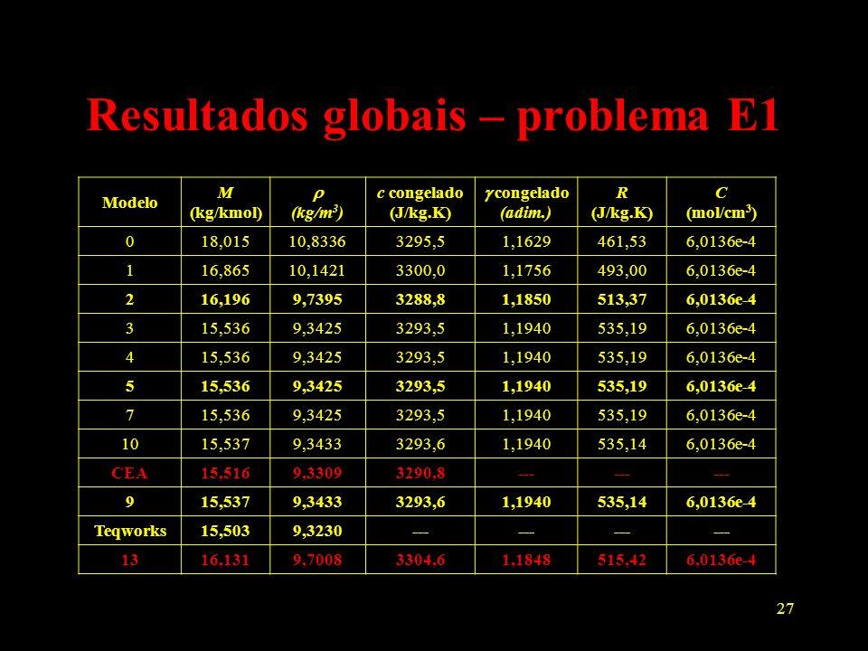 Resultados globais – problema E1