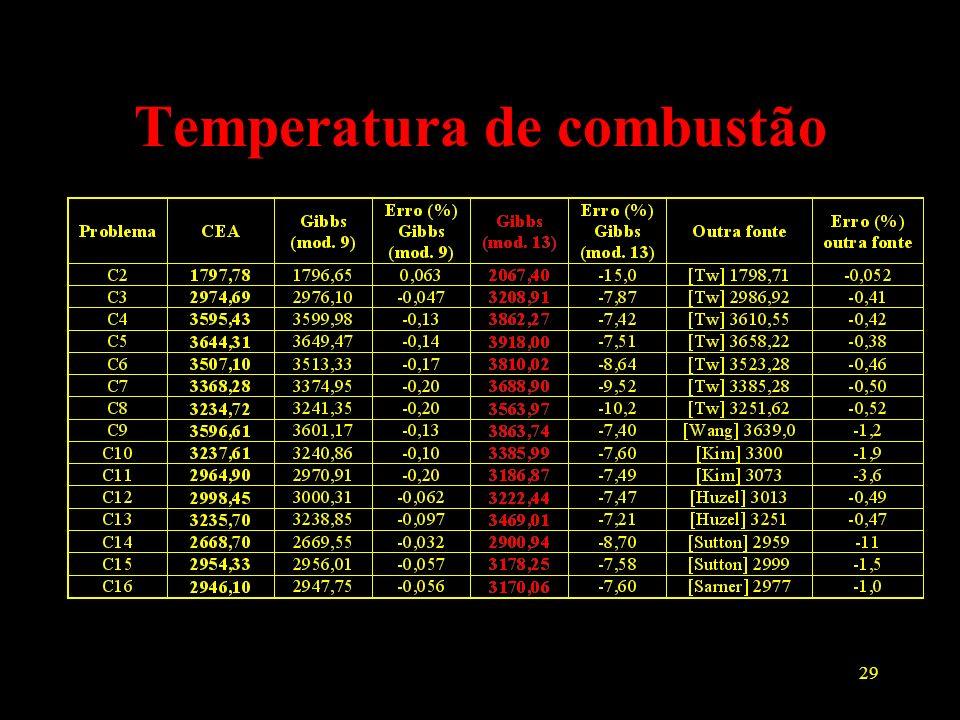 Temperatura de combustão