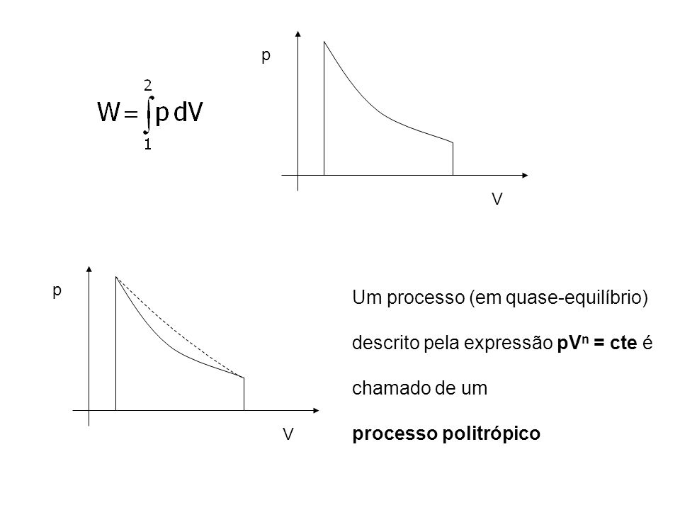 Um processo (em quase-equilíbrio) descrito pela expressão pVn = cte é