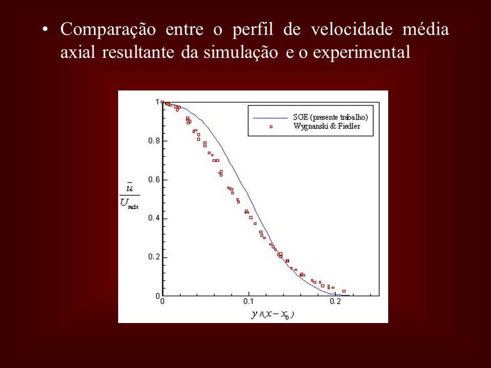 Comparação entre o perfil de velocidade média axial resultante da simulação e o experimental