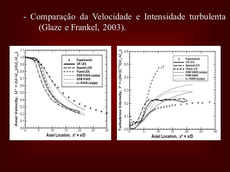 - Comparação da Velocidade e Intensidade turbulenta (Glaze e Frankel, 2003).