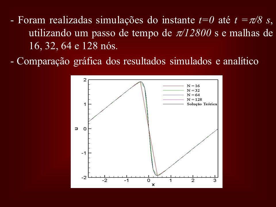 - Foram realizadas simulações do instante t=0 até t =/8 s, utilizando um passo de tempo de /12800 s e malhas de 16, 32, 64 e 128 nós.