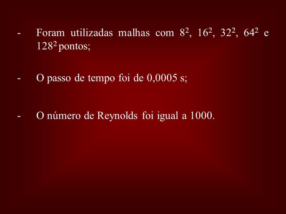 Foram utilizadas malhas com 82, 162, 322, 642 e 1282 pontos; O passo de tempo foi de 0,0005 s; O número de Reynolds foi igual a 1000.