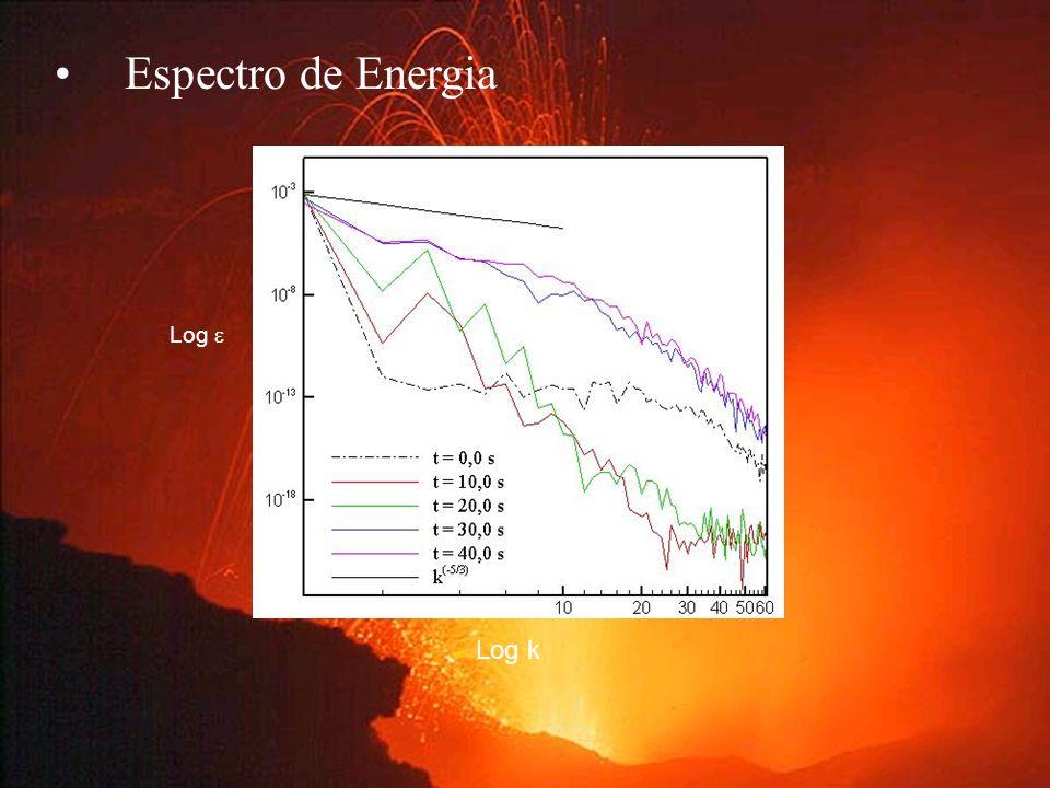 Espectro de Energia Log  Log k