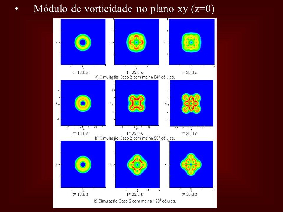 Módulo de vorticidade no plano xy (z=0)