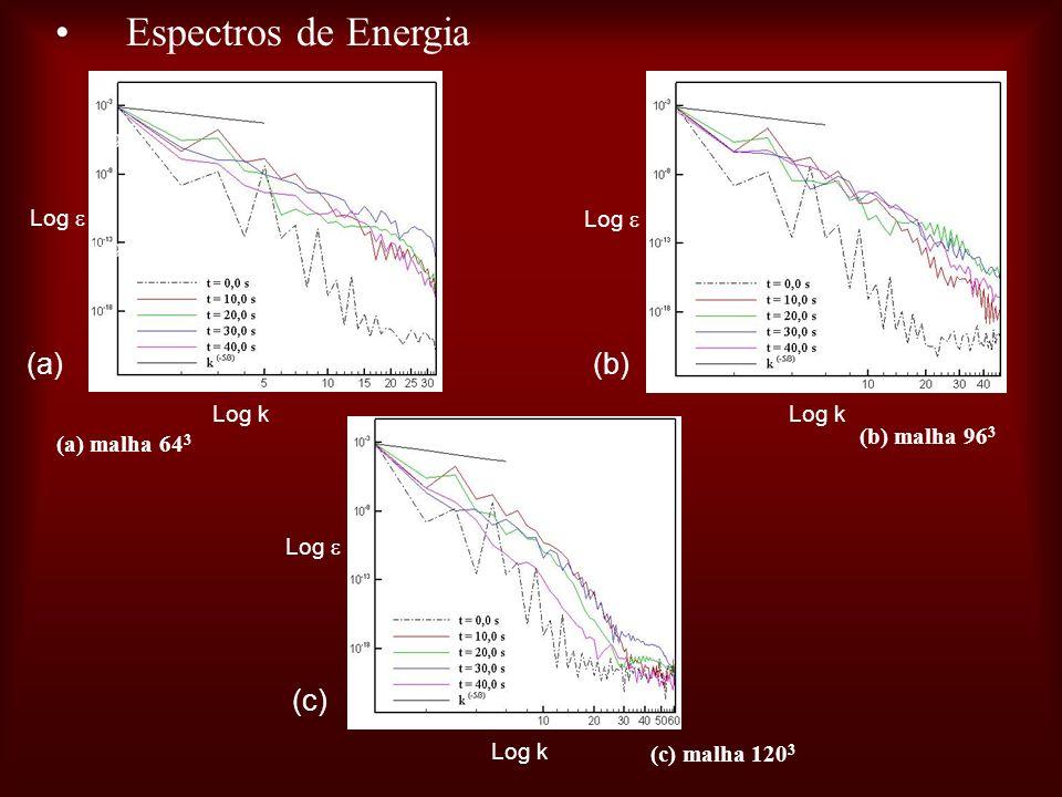 Espectros de Energia (a) (b) (c) Log  Log  Log k Log k (b) malha 963