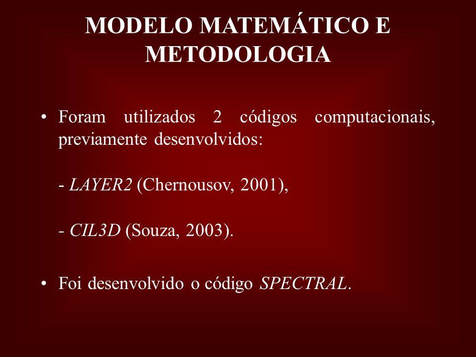 MODELO MATEMÁTICO E METODOLOGIA