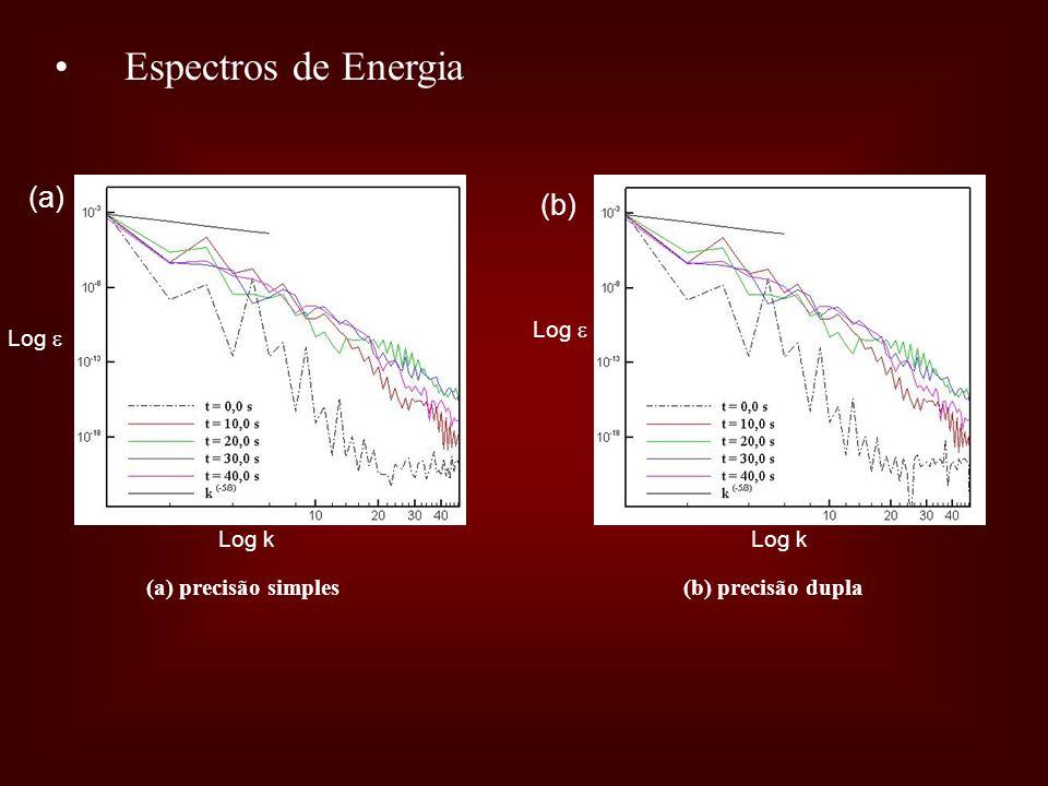 Espectros de Energia (a) (b) Log  Log  Log k Log k