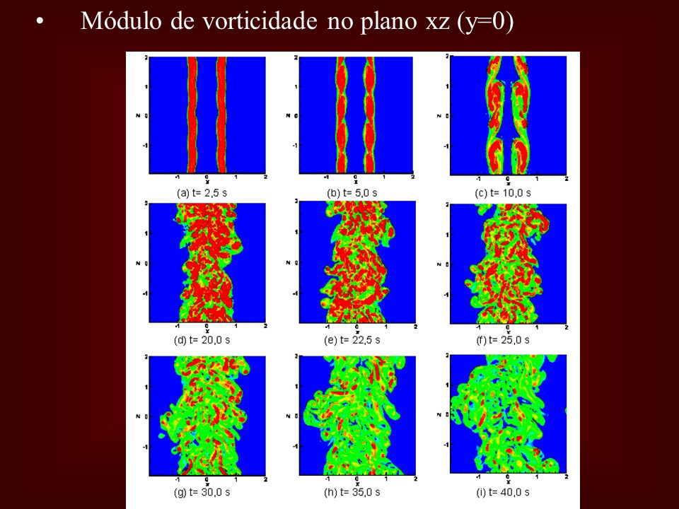 Módulo de vorticidade no plano xz (y=0)