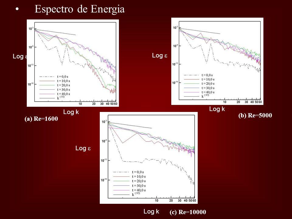 Espectro de Energia Log  Log  Log k Log k (b) Re=5000 (a) Re=1600