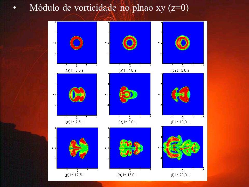 Módulo de vorticidade no plnao xy (z=0)