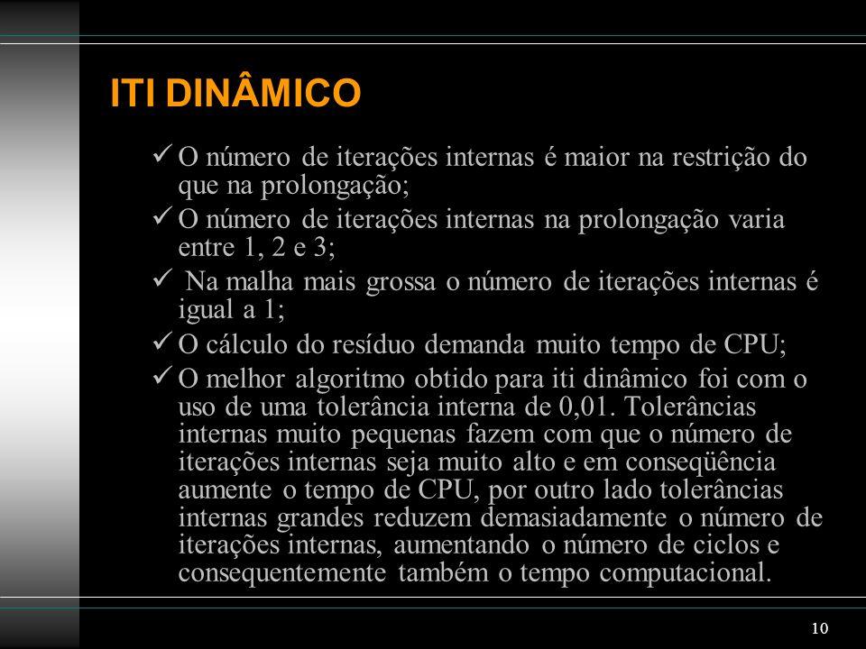 ITI DINÂMICO O número de iterações internas é maior na restrição do que na prolongação;