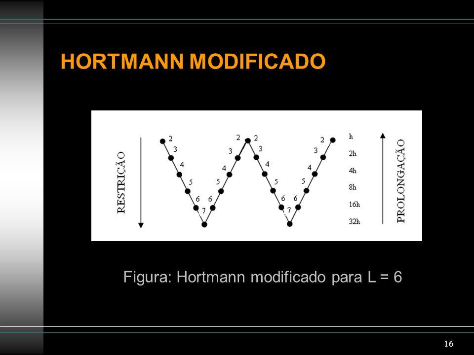 Figura: Hortmann modificado para L = 6