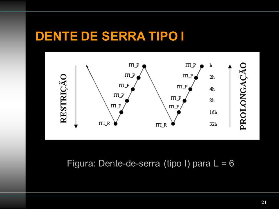 Figura: Dente-de-serra (tipo I) para L = 6