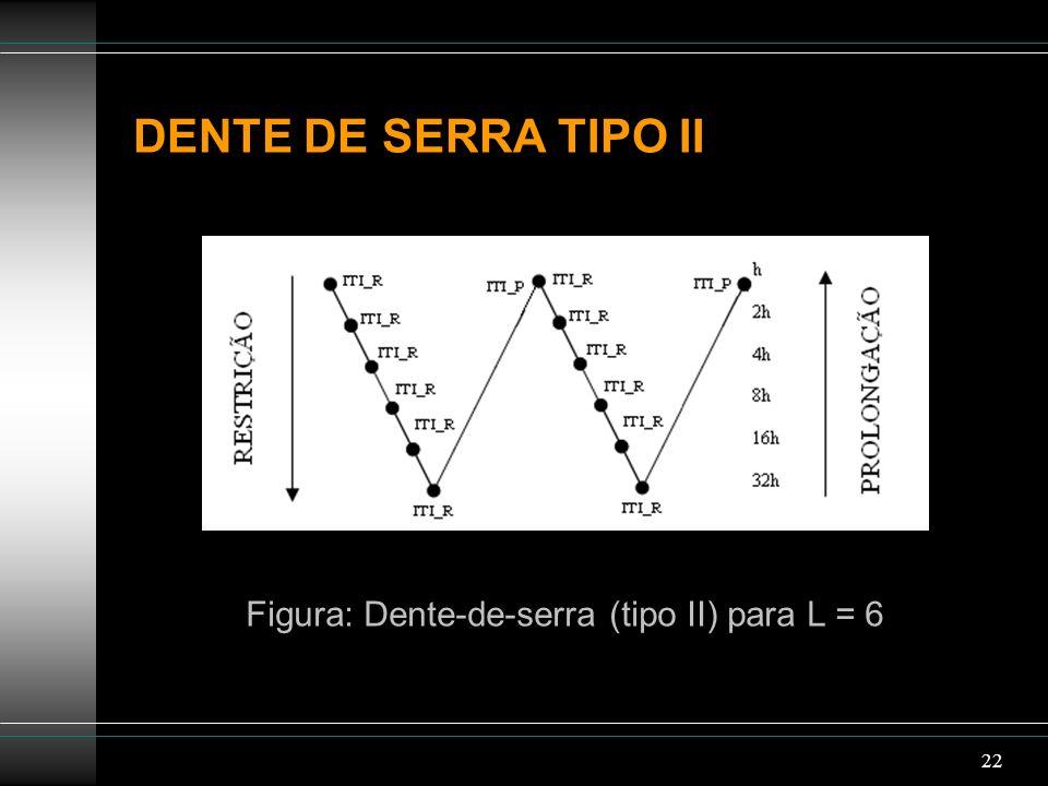 Figura: Dente-de-serra (tipo II) para L = 6