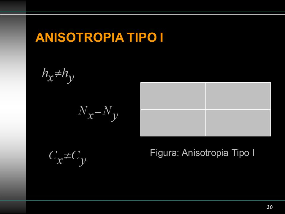 Figura: Anisotropia Tipo I