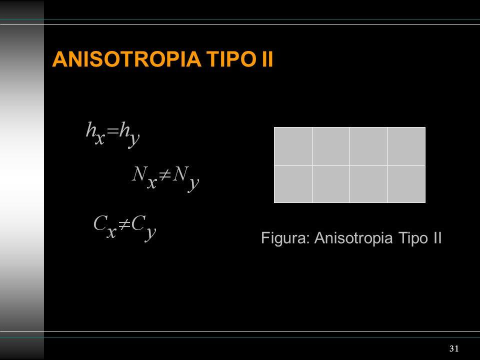 Figura: Anisotropia Tipo II