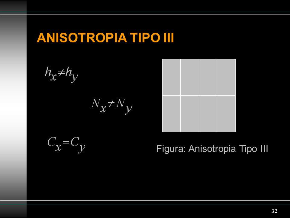 Figura: Anisotropia Tipo III