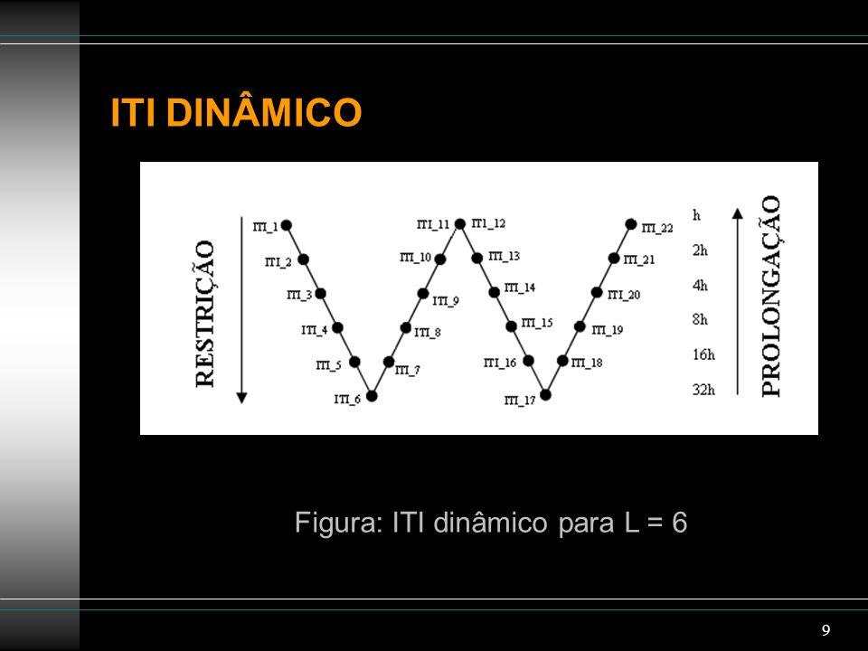 Figura: ITI dinâmico para L = 6