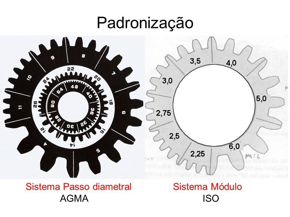 Padronização Sistema Passo diametral Sistema Módulo AGMA ISO