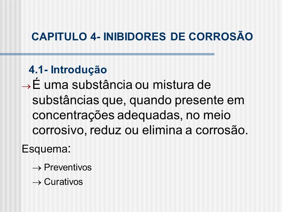 CAPITULO 4- INIBIDORES DE CORROSÃO