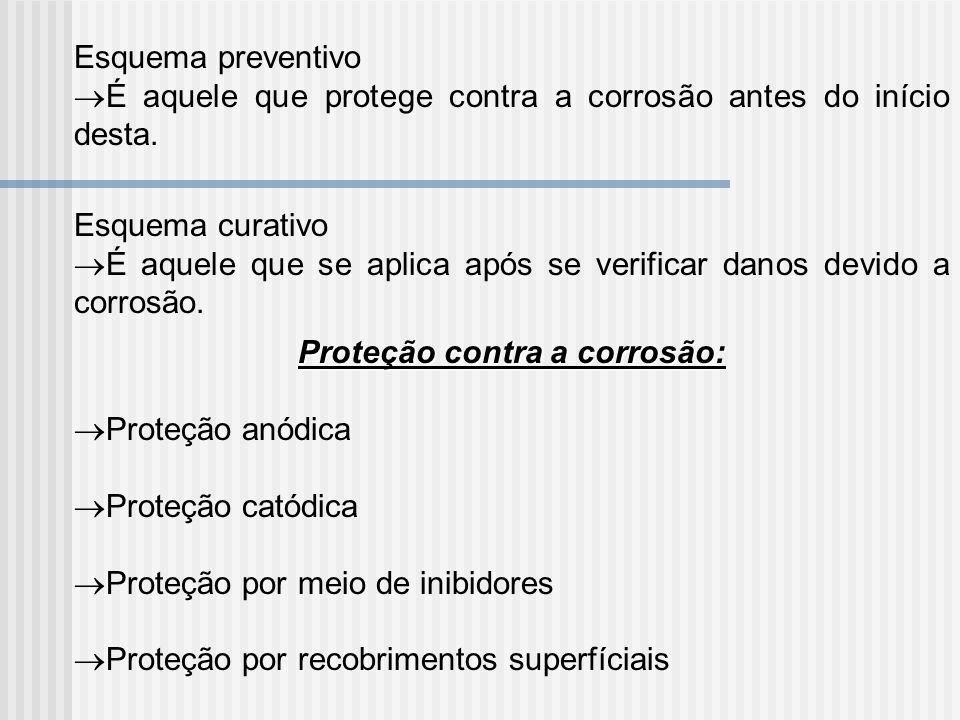 Proteção contra a corrosão: