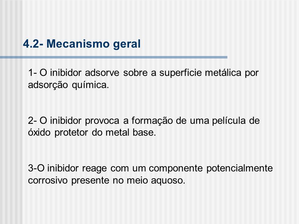 4.2- Mecanismo geral1- O inibidor adsorve sobre a superficie metálica por adsorção química.