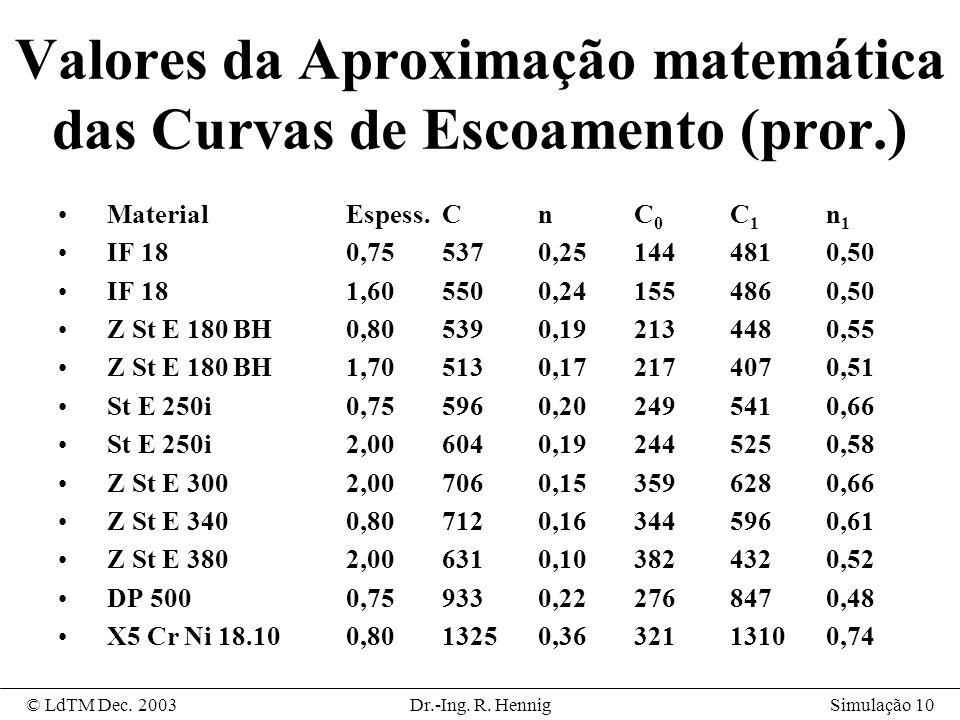 Valores da Aproximação matemática das Curvas de Escoamento (pror.)