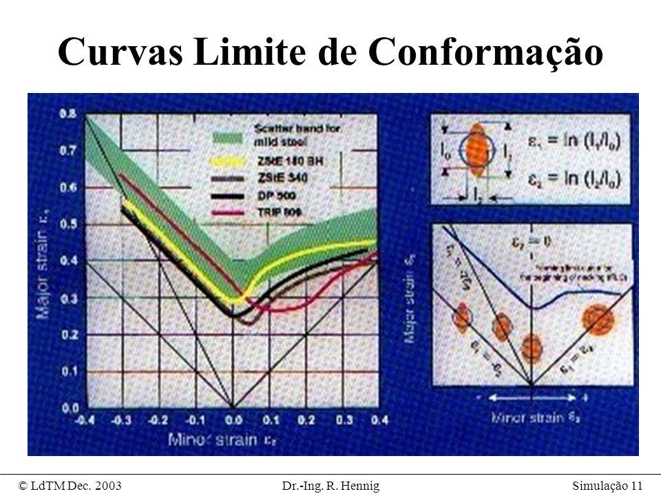 Curvas Limite de Conformação
