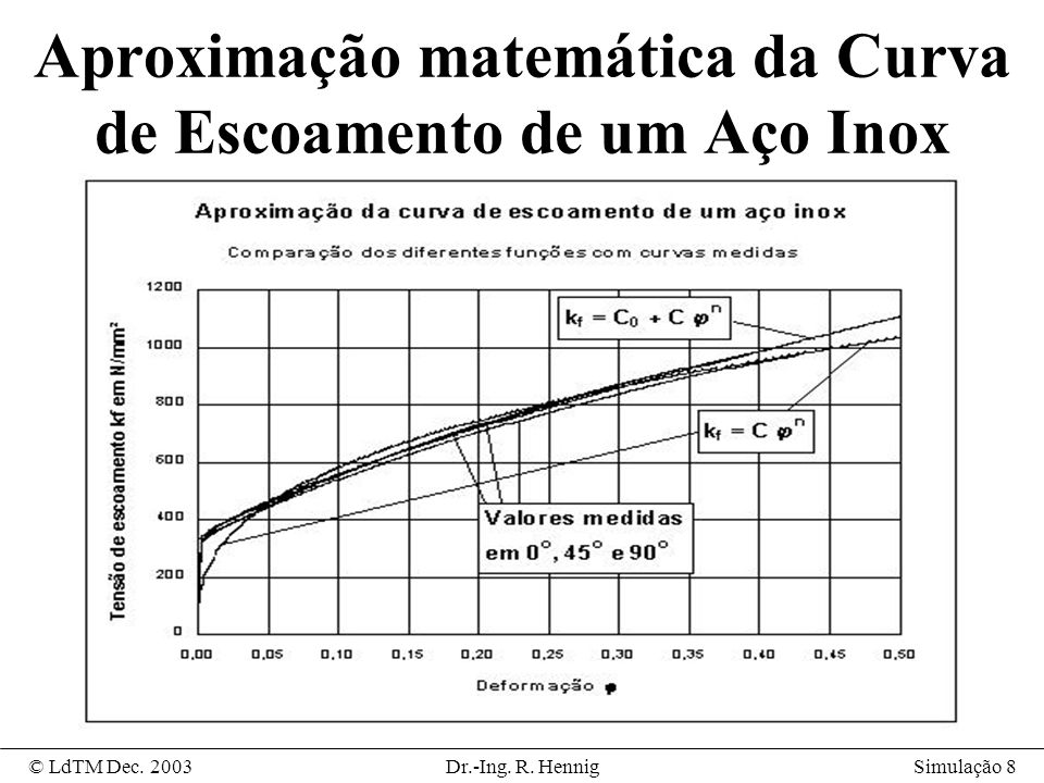Aproximação matemática da Curva de Escoamento de um Aço Inox