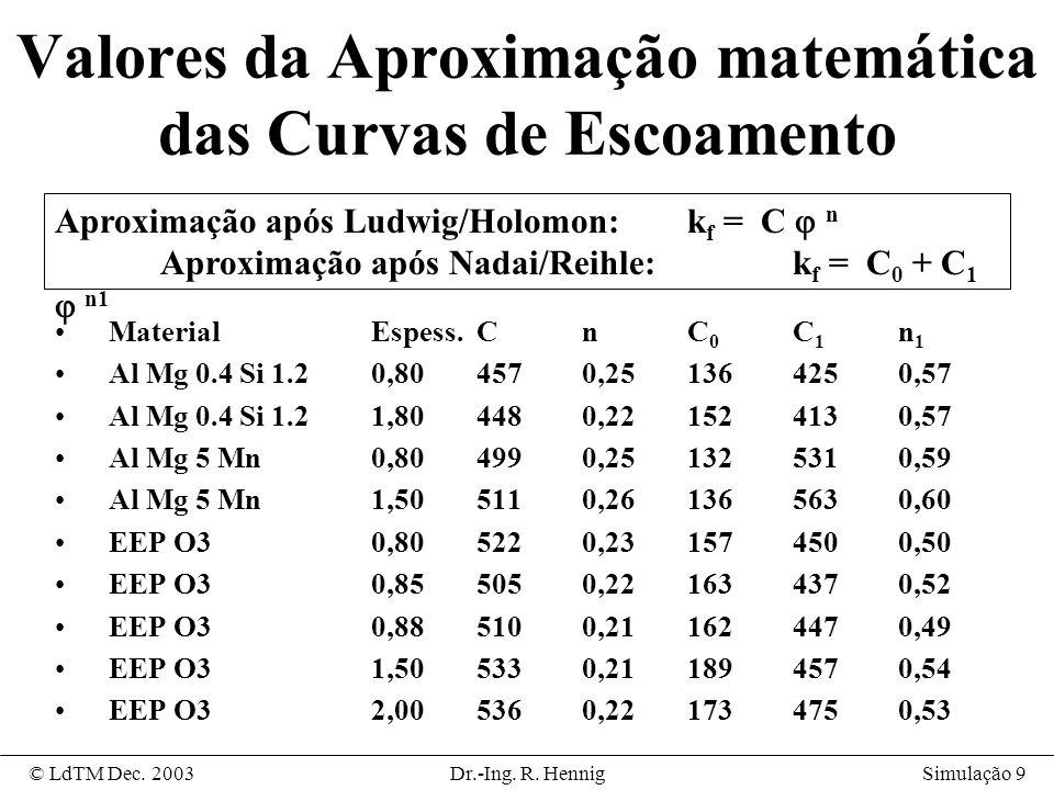 Valores da Aproximação matemática das Curvas de Escoamento