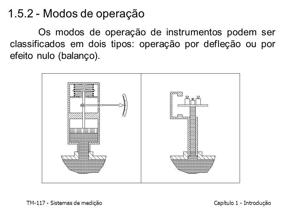 1.5.2 - Modos de operação
