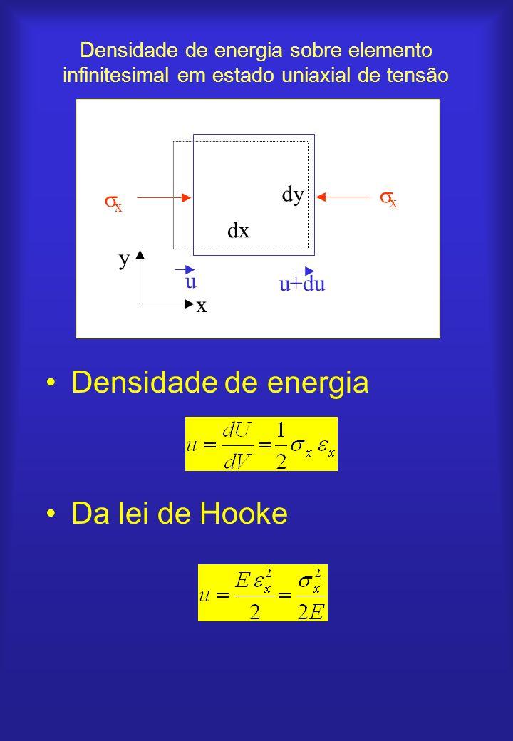 Densidade de energia Da lei de Hooke dy x dx y u u+du x