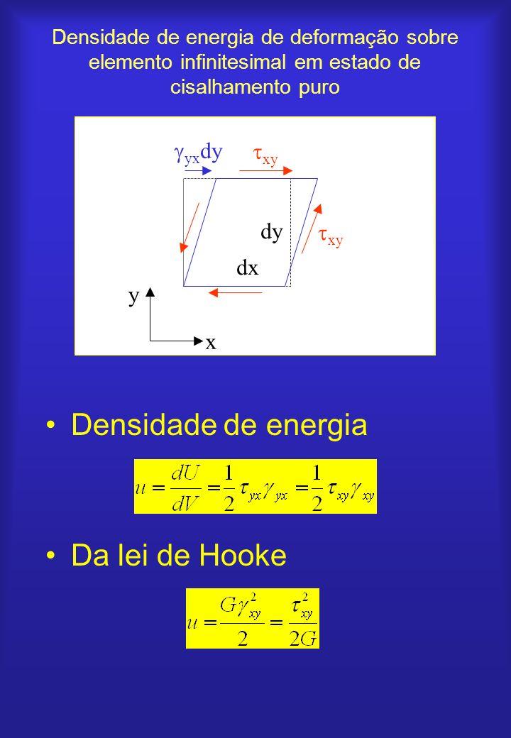Densidade de energia Da lei de Hooke yxdy dy xy dx y x