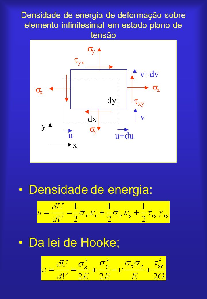 Densidade de energia: Da lei de Hooke; y yx v+dv x dy xy v dx y u