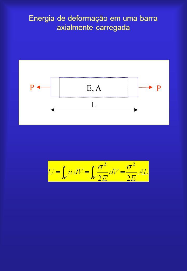 Energia de deformação em uma barra axialmente carregada
