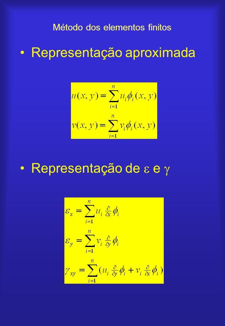 Método dos elementos finitos