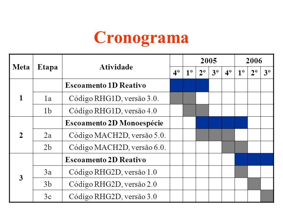 Cronograma Meta Etapa Atividade 2005 2006 4º 1º 2º 3º 1