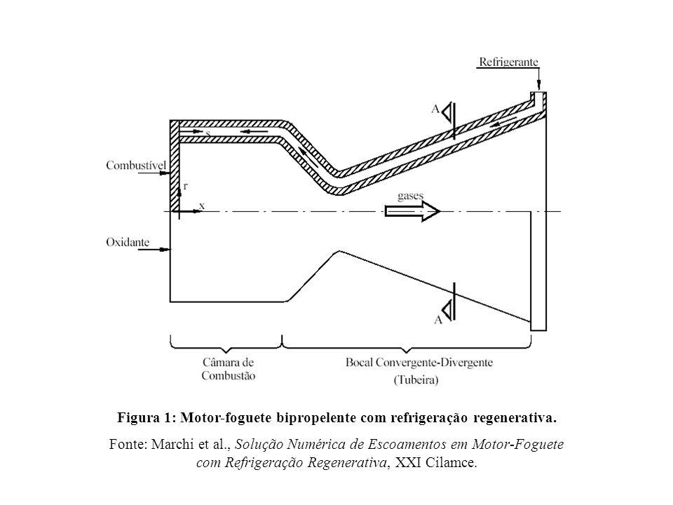 Figura 1: Motor-foguete bipropelente com refrigeração regenerativa.