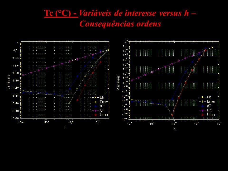 Tc (°C) - Variáveis de interesse versus h –