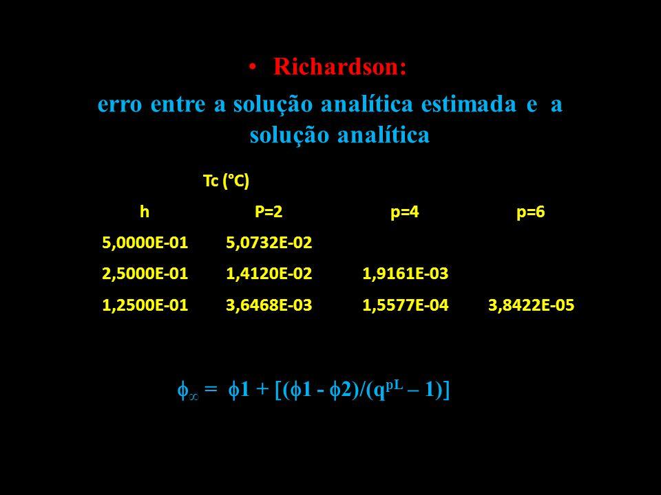 erro entre a solução analítica estimada e a solução analítica
