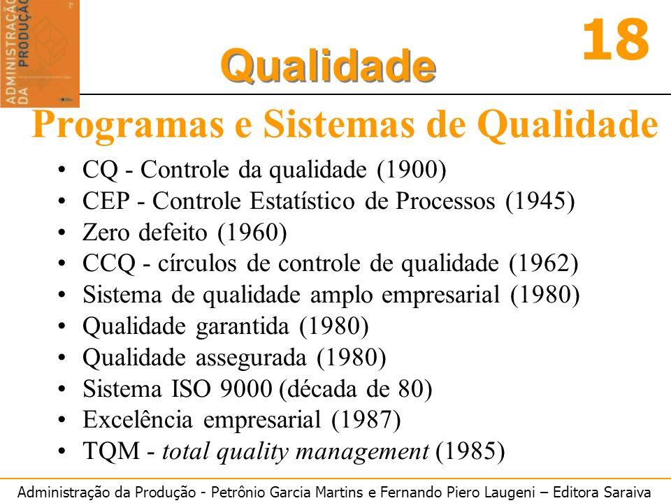 Programas e Sistemas de Qualidade