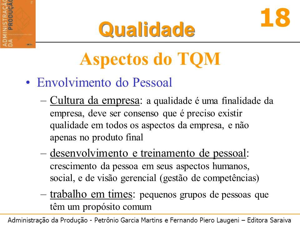 Aspectos do TQM Envolvimento do Pessoal