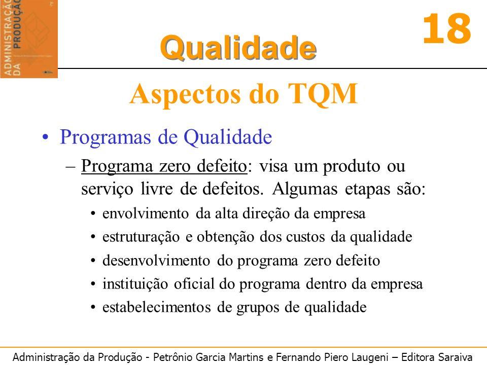 Aspectos do TQM Programas de Qualidade