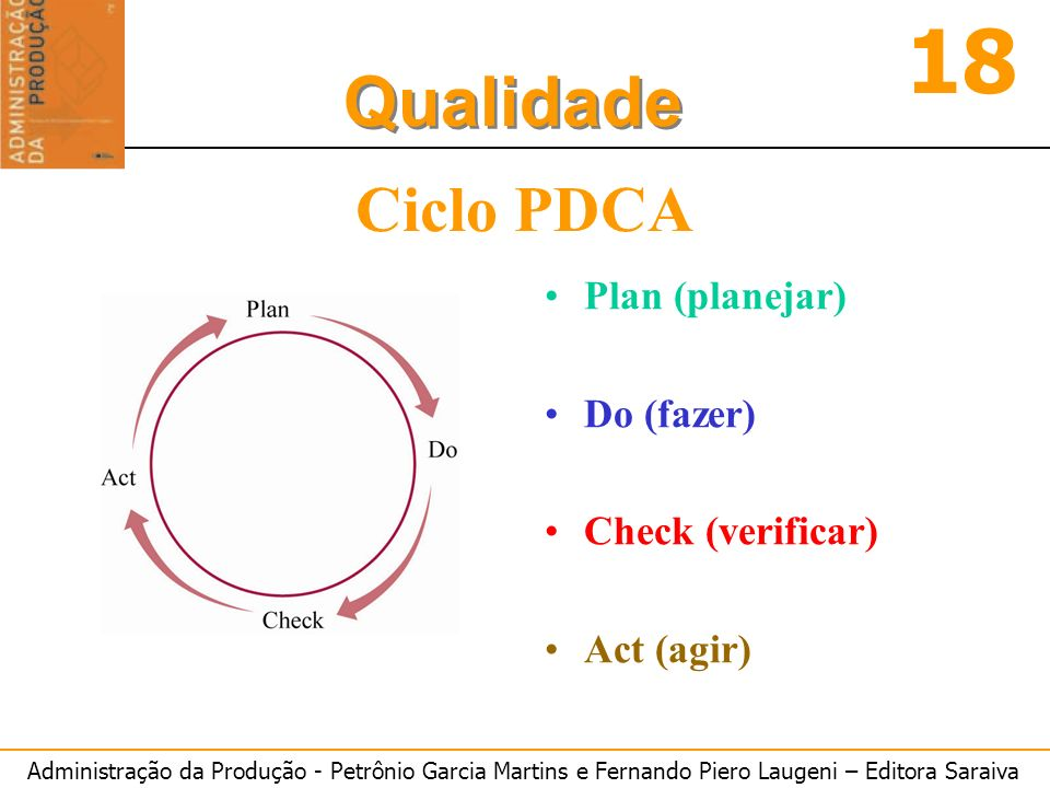 Ciclo PDCA Plan (planejar) Do (fazer) Check (verificar) Act (agir)
