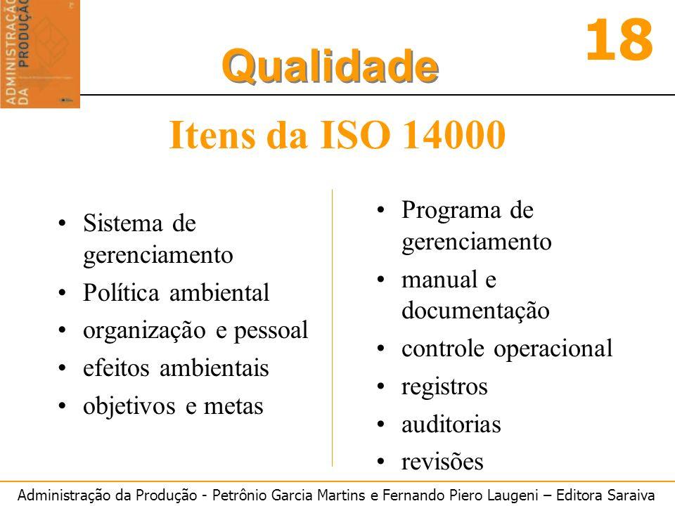 Itens da ISO 14000 Programa de gerenciamento Sistema de gerenciamento